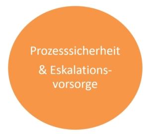 Prozesssicherheit_Eskalationsvorsorge