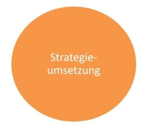 strategieumsetzung